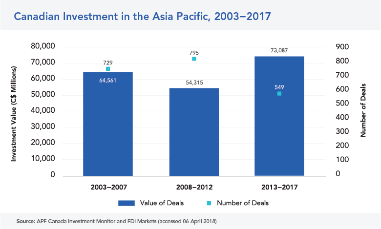 Canadian investment in Asia