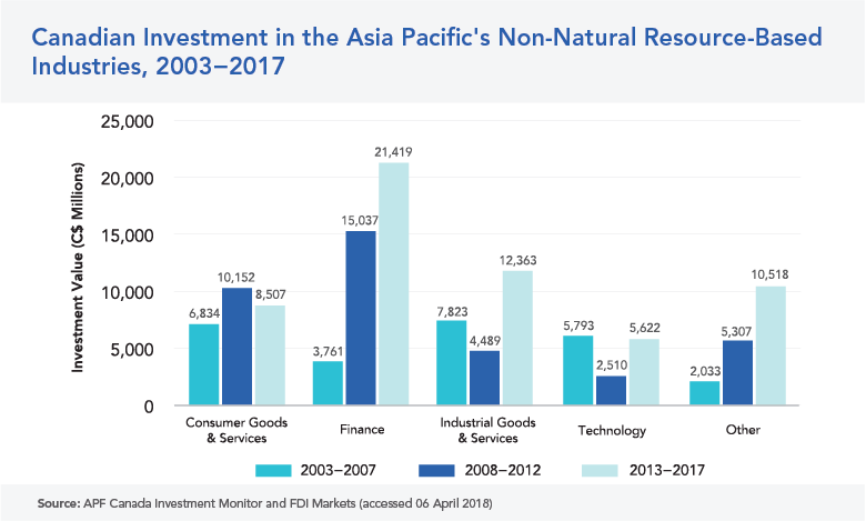 INVESTMENT IN NON-NATURAL RESOURCES