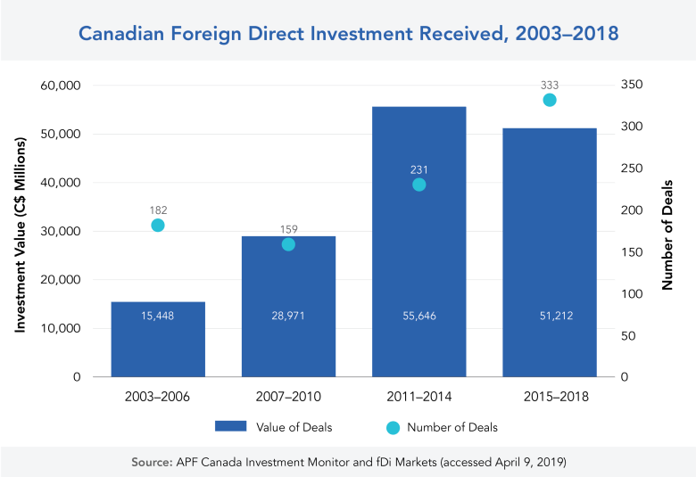 Investment Monitor 2019: Report on City-Level Foreign Direct